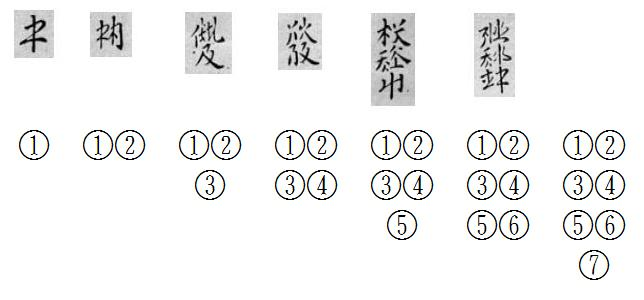 BabelStone Blog : The Mystery of Two Khitan Scripts