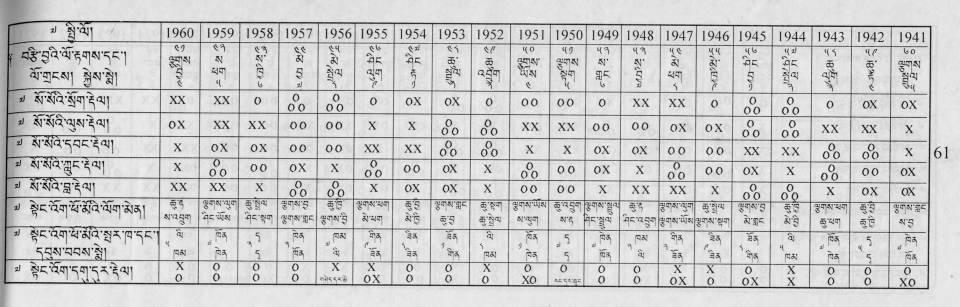 BabelStone Blog: Tibetan Extensions 1 : Astrological Pebble Symbols