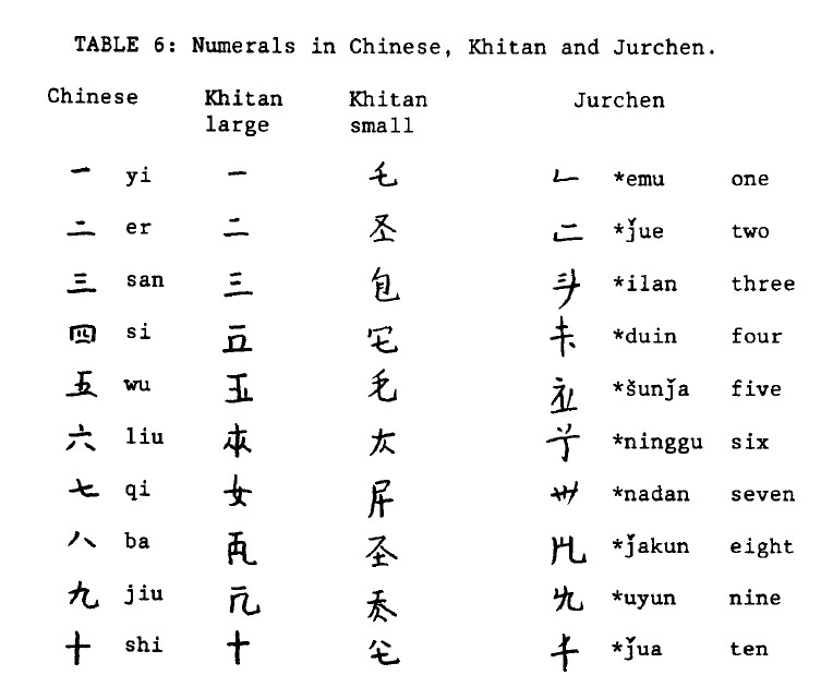 Babelstone How Complex Is Tangut