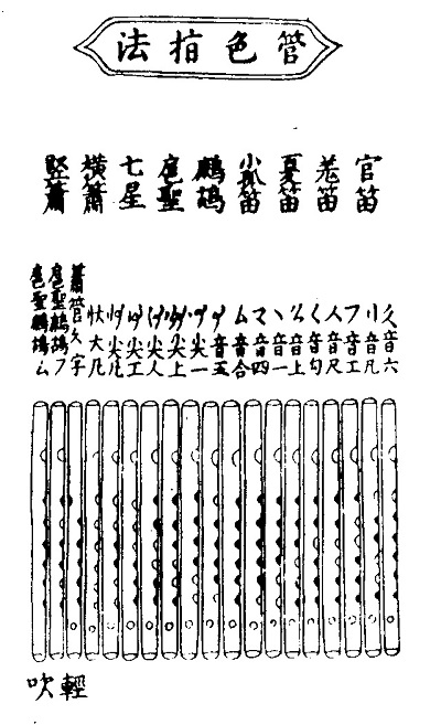 babelstone blog   one to ten in tangut and flute