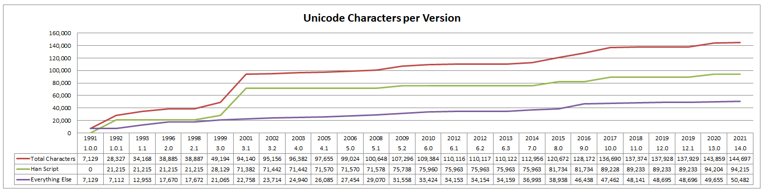 BabelStone : How many Unicode characters are there ?